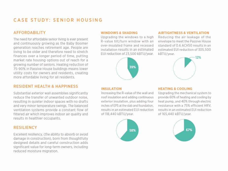 Case Study Senior Housing