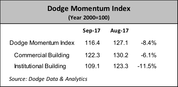Dodge Momentum Index Declines in September