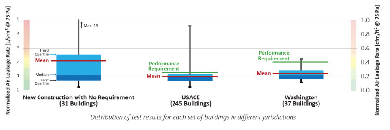Large Building Airtightness Testing and the Selection of Appropriate Air Barrier Strategies