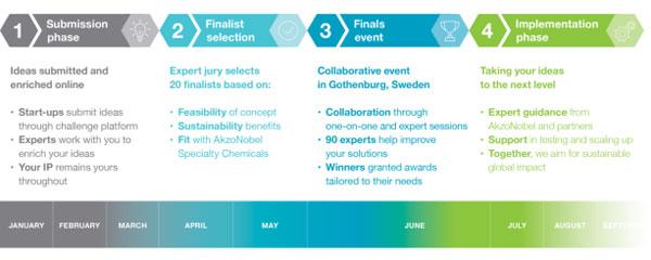 AkzoNobel 2018 Imagine Chemistry challenges