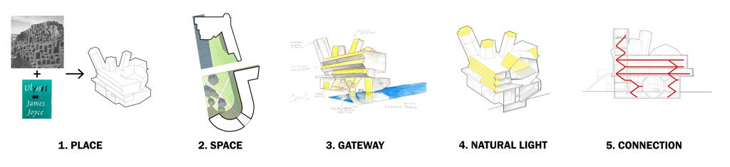 Five Concepts of the Centre for Creative Design. Courtesy of Steven Holl Architects