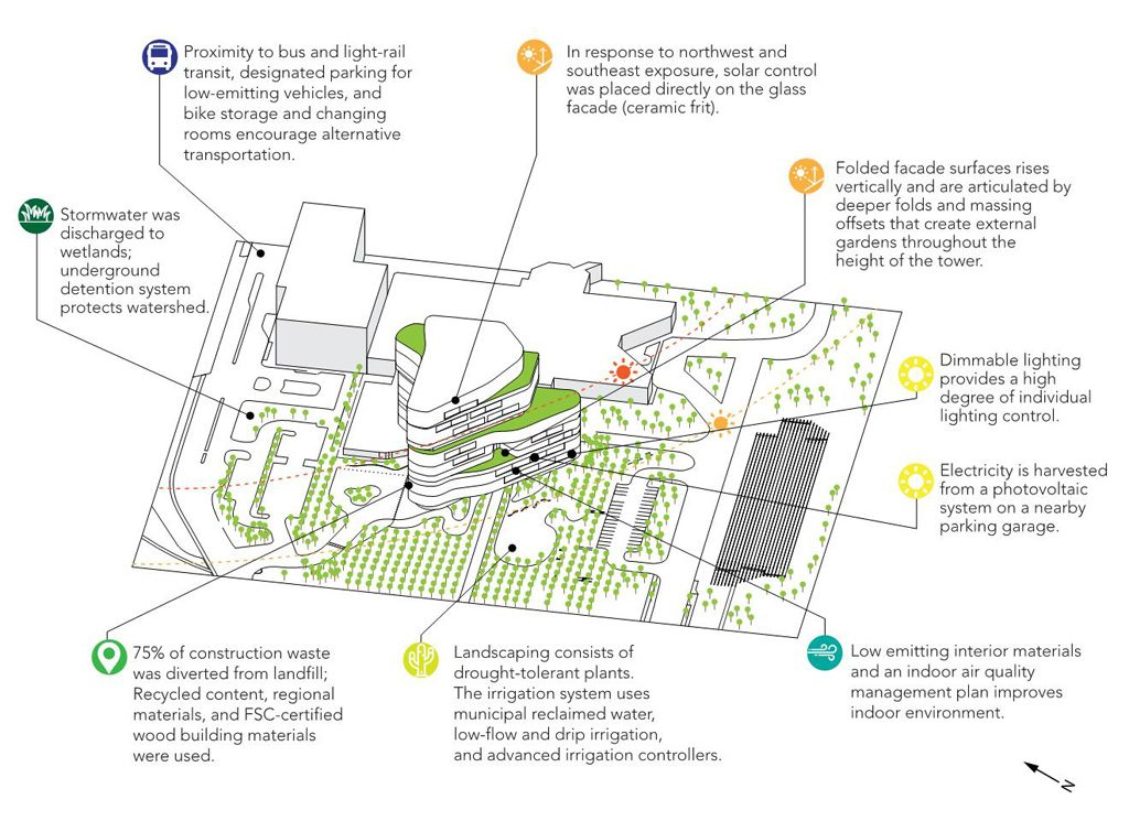 Jacobs Medical Center Sustainability Diagram