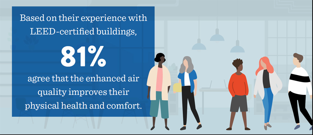 Employee Survey 2018, U.S. Green Building Council. Date: July 2018. The survey, conducted by Porter Novelli on behalf of USGBC, includes 1,001 self-identified office workers in the U.S. who are employed full-time or part-time, or self-employed but work in an office building setting.