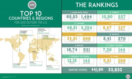 U.S. Green Building Council announces Top 10 Countries and Regions for LEED green building