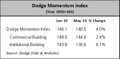 The June increase for the Dodge Momentum Index reflected a 6.1% jump by its institutional component and a 2.4% gain by its commercial component.