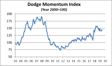 The Dodge Momentum Index moved 4.0% higher in June to 146.1 (2000=100) from the revised May reading of 140.5. Source: Dodge Data & Analytics