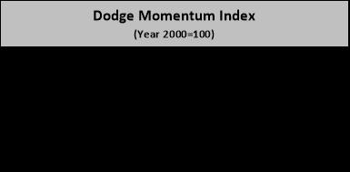 Dodge Momentum Index July. Source: Dodge Data & Analytics