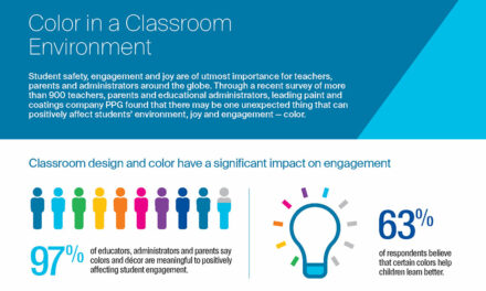 PPG survey reveals 97% of respondents find classroom color, design positively affect student engagement