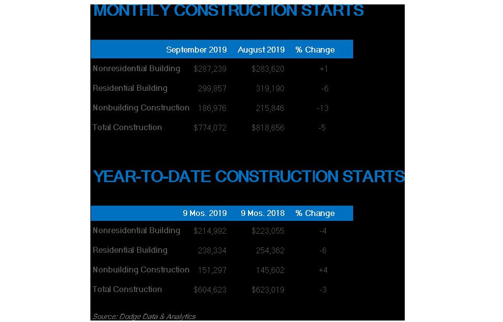 September construction starts. Source: Dodge Data & Analytics
