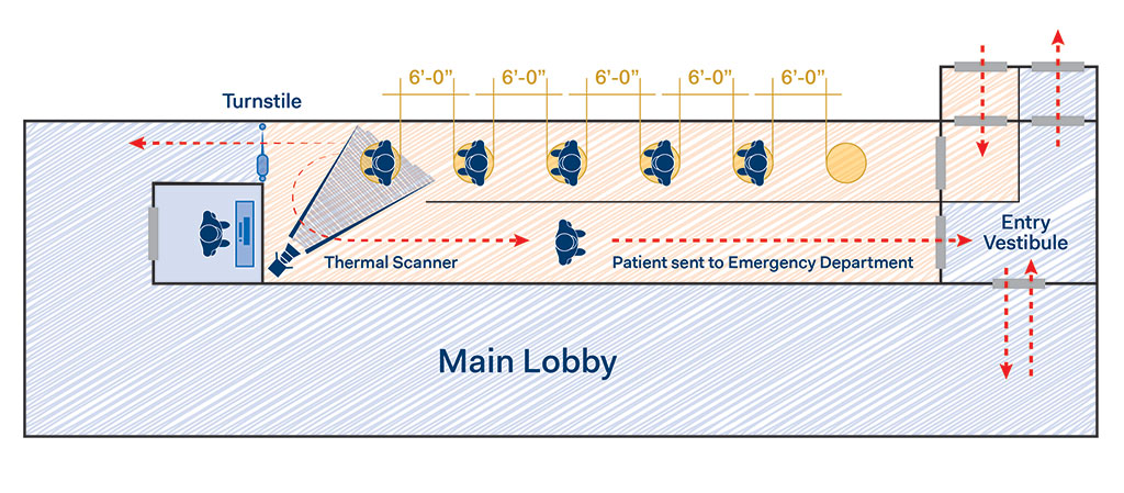 Entrance sequence diagram showing no contact thermal scanning
