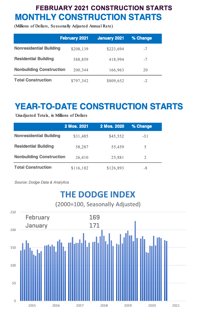 February sees further decline in national construction starts