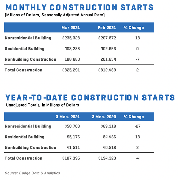Construction starts increase in March, but rising material prices could hamper recovery