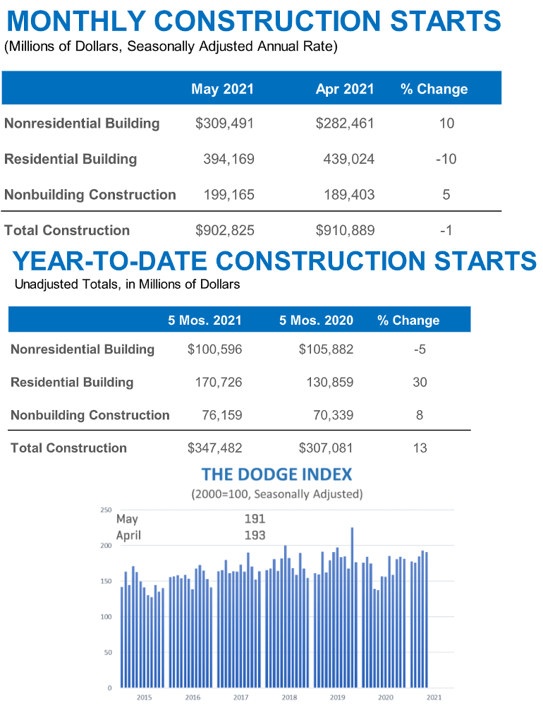 Total construction starts dropped 1% in May to a seasonally adjusted annual rate of $902.8 billion, according to Dodge Data & Analytics.